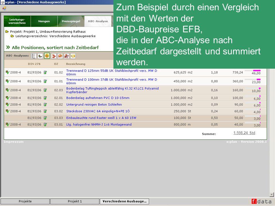 1.598,24 Std Zum Beispiel durch einen Vergleich mit den Werten der DBD-Baupreise EFB, die in der ABC-Analyse nach Zeitbedarf dargestellt und summiert