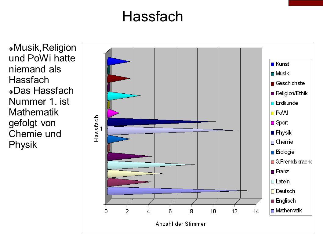 Noten im Hassfach Die Befragten hatten in ihren Hassfächern eher schlechtere Noten Lediglich neun Leute waren besser als drei Zwei Leute hatten sogar eine sechs Arit.