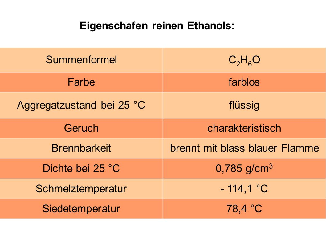 SummenformelC2H6OC2H6O Farbefarblos Aggregatzustand bei 25 °Cflüssig Geruchcharakteristisch Brennbarkeitbrennt mit blass blauer Flamme Dichte bei 25 °