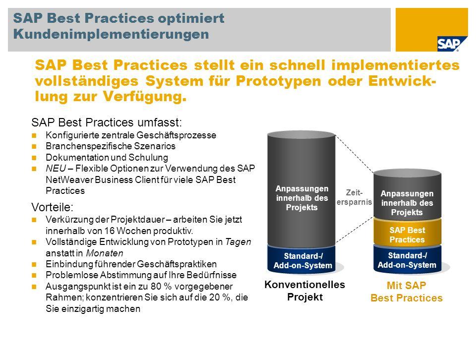 Standard-/ Add-on-System SAP Best Practices Anpassungen innerhalb des Projekts SAP Best Practices optimiert Kundenimplementierungen SAP Best Practices umfasst: Konfigurierte zentrale Geschäftsprozesse Branchenspezifische Szenarios Dokumentation und Schulung NEU – Flexible Optionen zur Verwendung des SAP NetWeaver Business Client für viele SAP Best Practices Vorteile: Verkürzung der Projektdauer – arbeiten Sie jetzt innerhalb von 16 Wochen produktiv.