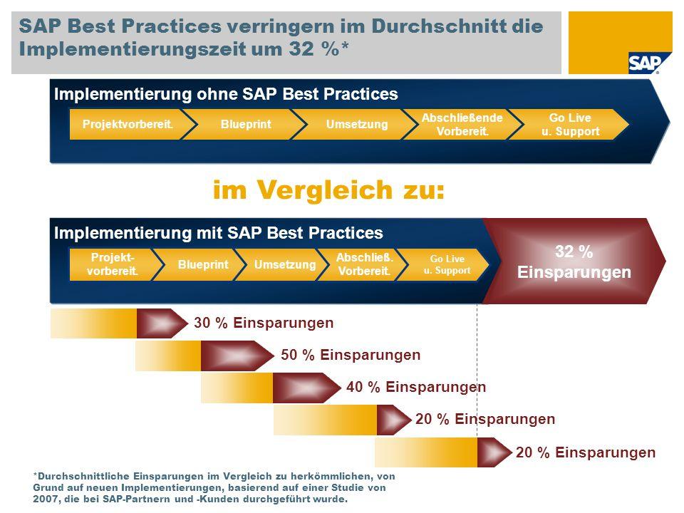 Implementierung ohne SAP Best Practices SAP Best Practices verringern im Durchschnitt die Implementierungszeit um 32 %* Go Live u.