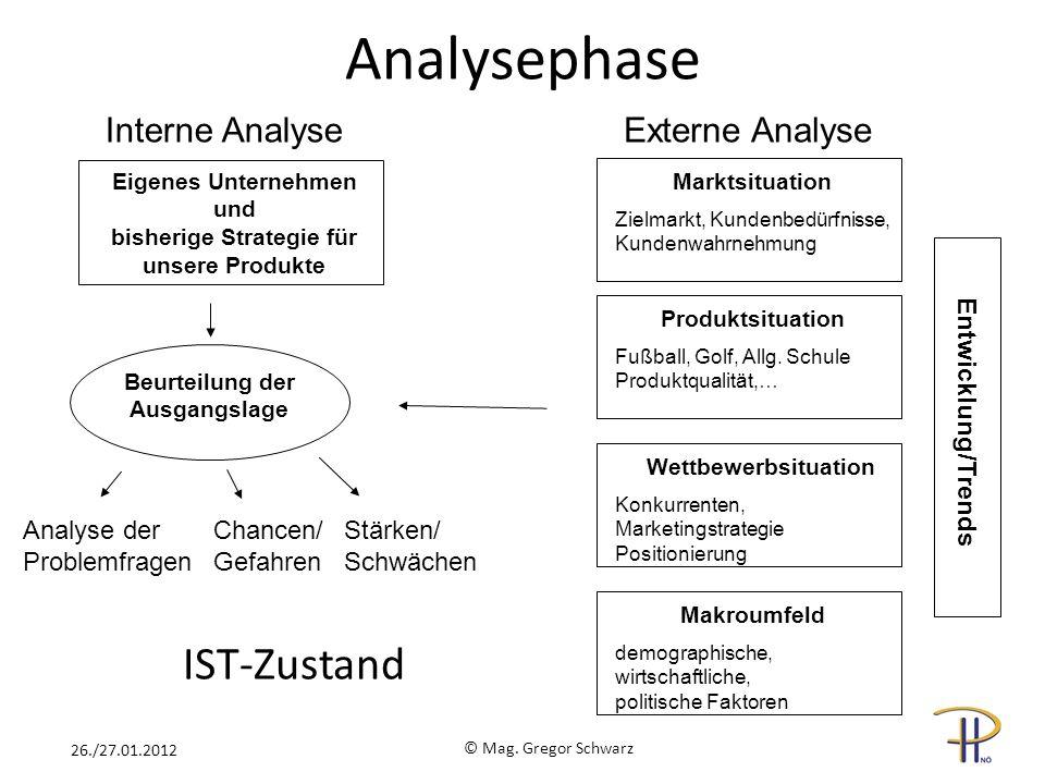 Externe AnalyseInterne Analyse Eigenes Unternehmen und bisherige Strategie für unsere Produkte Beurteilung der Ausgangslage Analyse der Problemfragen