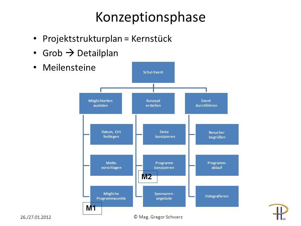 Konzeptionsphase Projektstrukturplan = Kernstück Grob Detailplan Meilensteine © Mag. Gregor Schwarz 26./27.01.2012 Schul-Event Möglichkeiten ausloten