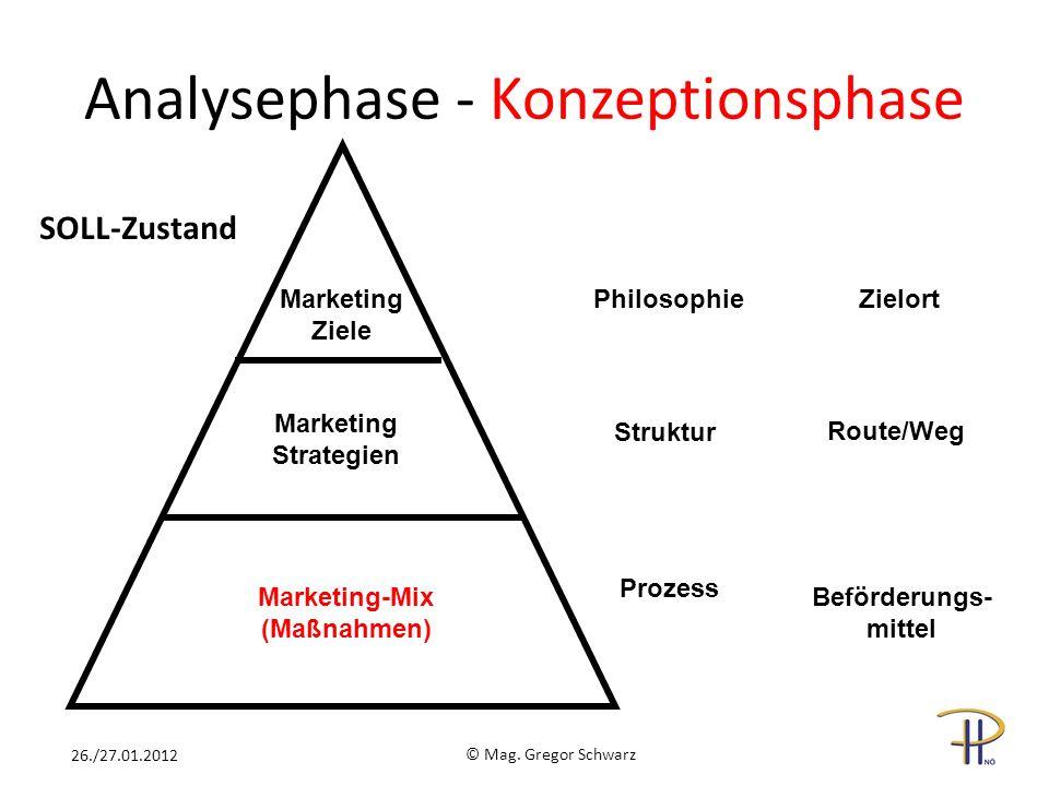 Marketing Ziele Marketing Strategien Marketing-Mix (Maßnahmen) PhilosophieZielort Struktur Prozess Route/Weg Beförderungs- mittel © Mag. Gregor Schwar