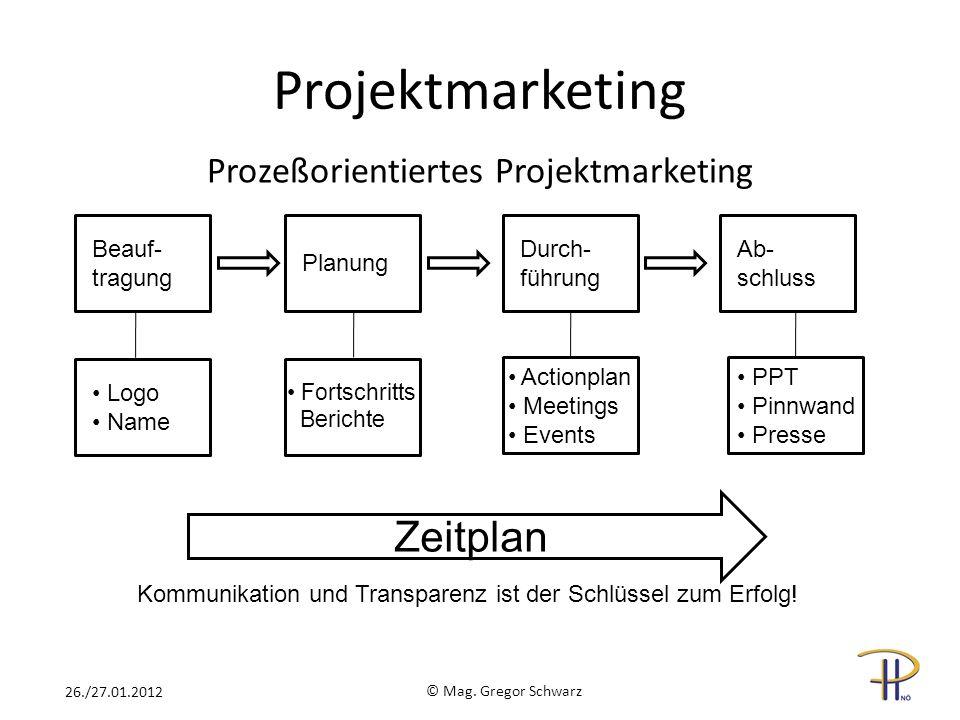 Projektmarketing Prozeßorientiertes Projektmarketing Beauf- tragung Planung Durch- führung Ab- schluss Logo Name Fortschritts Berichte Actionplan Meet