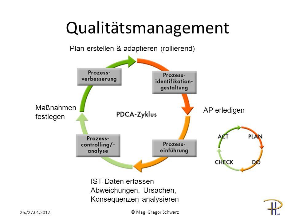 Qualitätsmanagement Plan erstellen & adaptieren (rollierend) AP erledigen IST-Daten erfassen Abweichungen, Ursachen, Konsequenzen analysieren Maßnahme