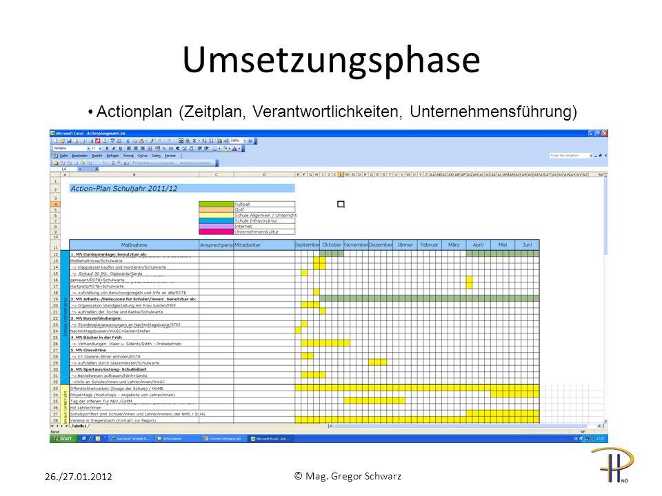 © Mag. Gregor Schwarz 26./27.01.2012 Actionplan (Zeitplan, Verantwortlichkeiten, Unternehmensführung) Umsetzungsphase