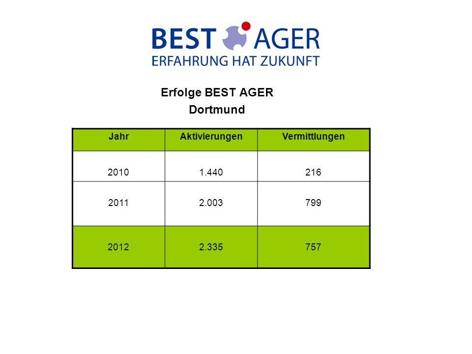 Erfolge BEST AGER Dortmund JahrAktivierungenVermittlungen 20101.440216 20112.003799 20122.335757