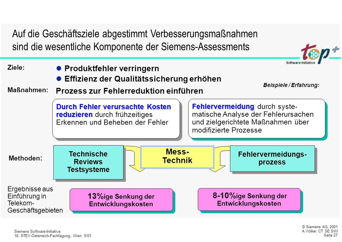 © Siemens AG, 2001 A.Völker, CT SE SWI Seite 26 Siemens Software-Initiative 16.
