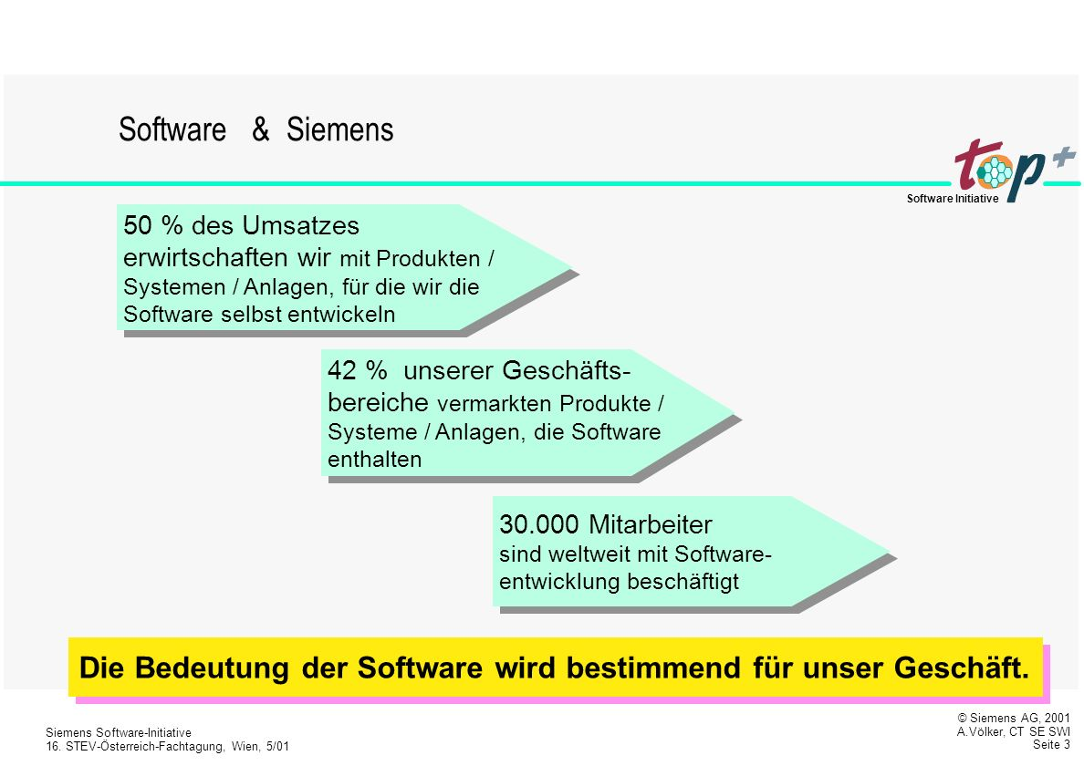 © Siemens AG, 2001 A.Völker, CT SE SWI Seite 2 Siemens Software-Initiative 16.