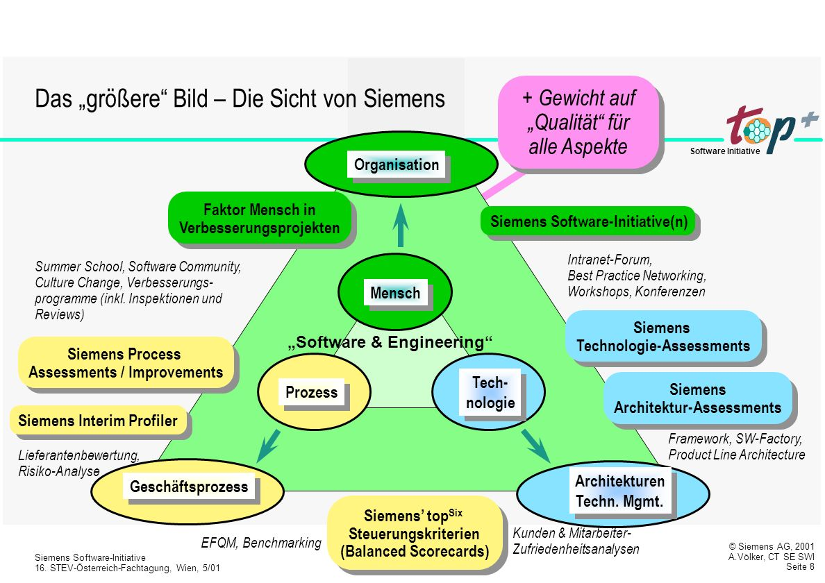 © Siemens AG, 2001 A.Völker, CT SE SWI Seite 7 Siemens Software-Initiative 16.