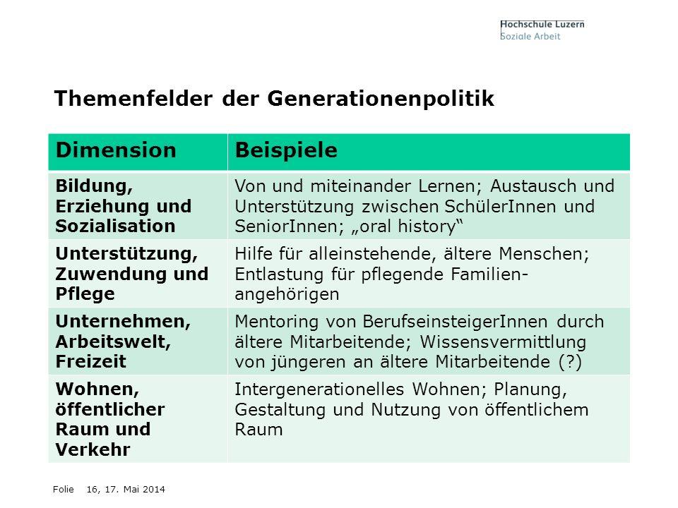 Folie Themenfelder der Generationenpolitik DimensionBeispiele Bildung, Erziehung und Sozialisation Von und miteinander Lernen; Austausch und Unterstüt