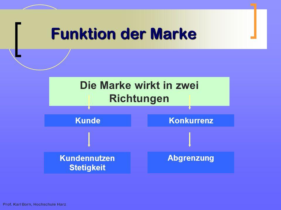 Prof. Karl Born, Hochschule Harz Funktion der Marke Funktion der Marke Die Marke wirkt in zwei Richtungen KundeKonkurrenz Kundennutzen Stetigkeit Abgr