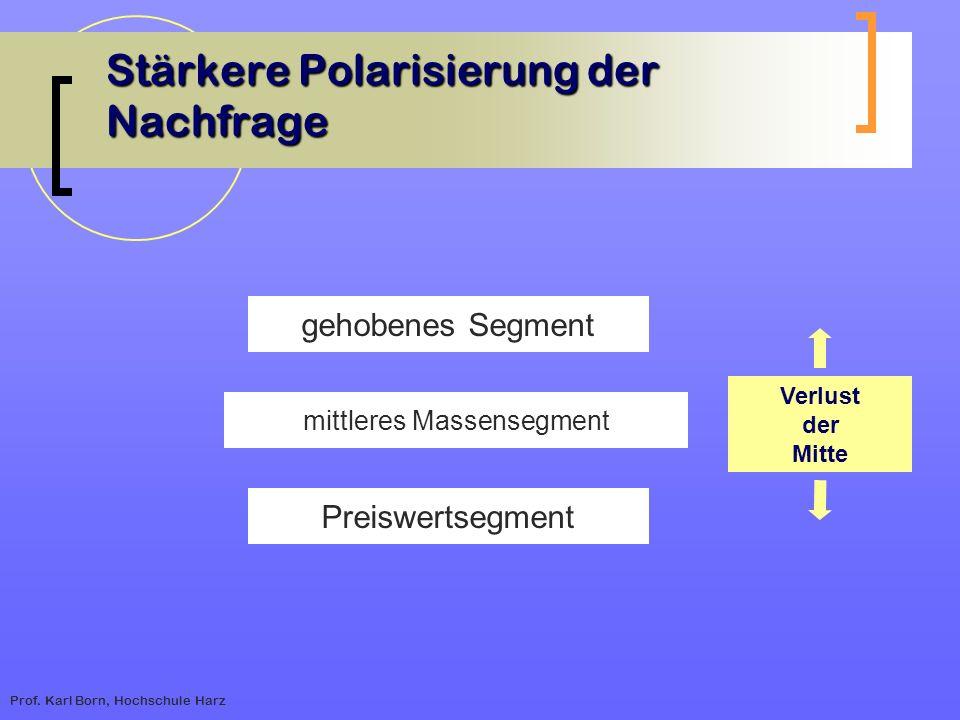 Prof. Karl Born, Hochschule Harz Stärkere Polarisierung der Nachfrage gehobenes Segment mittleres Massensegment Preiswertsegment Verlust der Mitte