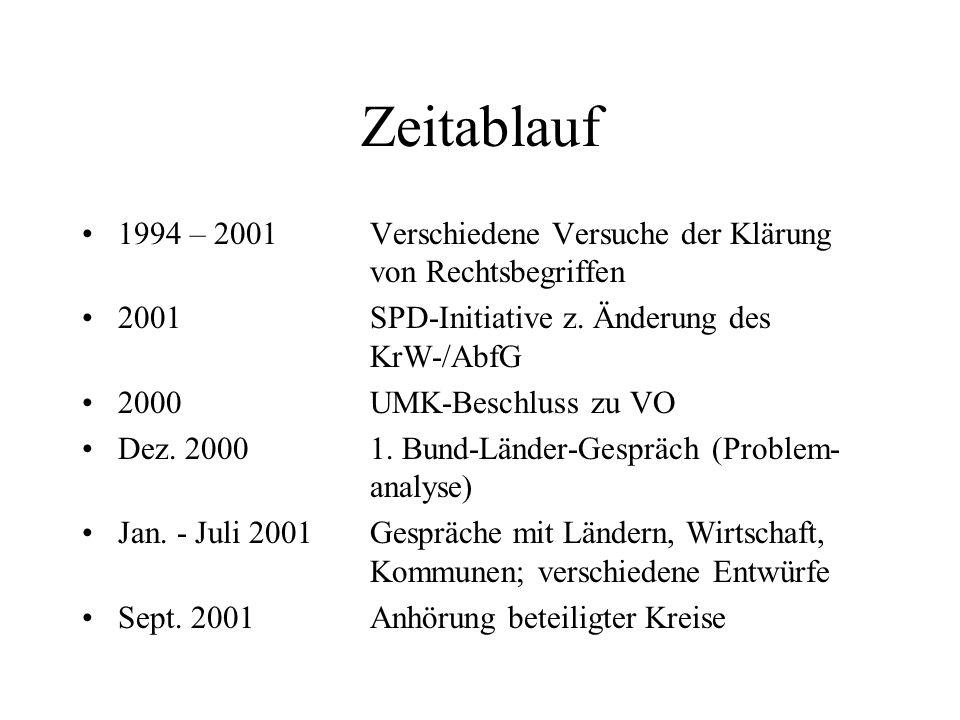 Zeitablauf 1994 – 2001Verschiedene Versuche der Klärung von Rechtsbegriffen 2001SPD-Initiative z.