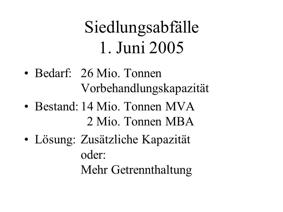 Siedlungsabfälle 1. Juni 2005 Bedarf:26 Mio. Tonnen Vorbehandlungskapazität Bestand:14 Mio.