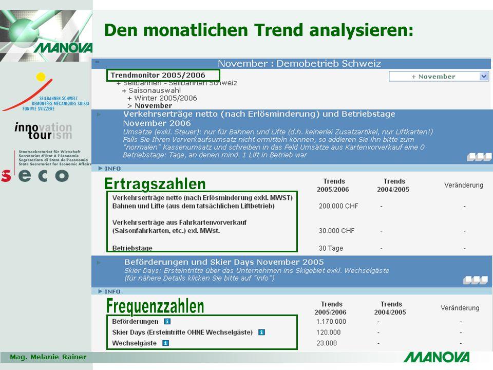 Mag. Melanie Rainer Den monatlichen Trend analysieren: