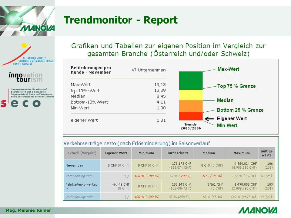 Mag. Melanie Rainer Trendmonitor - Report Grafiken und Tabellen zur eigenen Position im Vergleich zur gesamten Branche (Österreich und/oder Schweiz) M