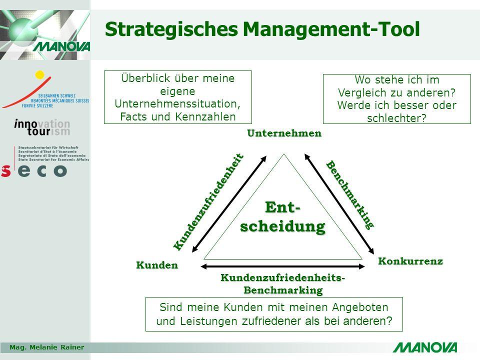 Mag. Melanie Rainer Strategisches Management-Tool Wo stehe ich im Vergleich zu anderen? Werde ich besser oder schlechter? Sind meine Kunden mit meinen