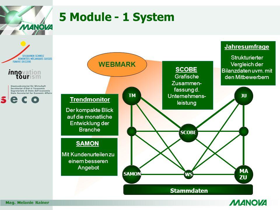 Mag. Melanie Rainer 5 Module - 1 System SCOBE Grafische Zusammen- fassung d. Unternehmens- leistung *** TM SCOBE SAMON MA ZU JU Stammdaten Jahresumfra