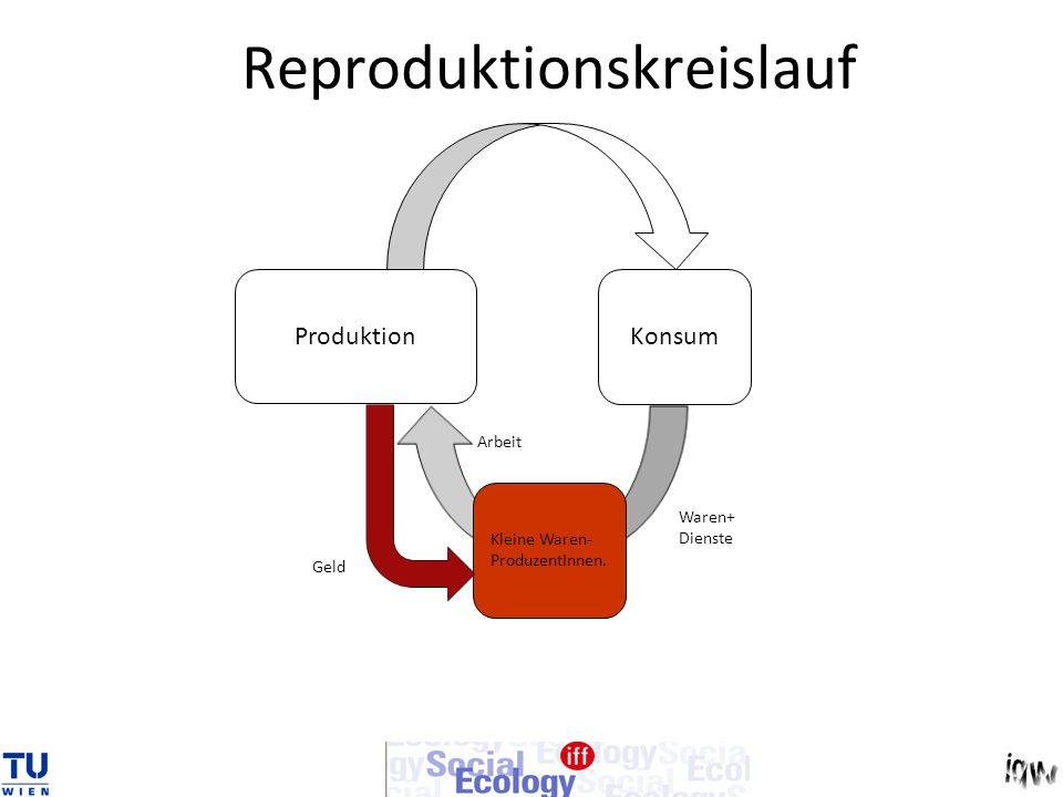 Reproduktionskreislauf Produktion Konsum Kleine Waren- ProduzentInnen. Geld Arbeit Waren+ Dienste