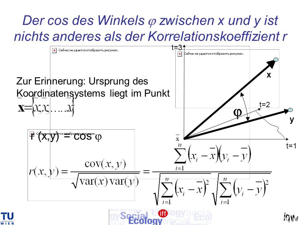 Der cos des Winkels zwischen x und y ist nichts anderes als der Korrelationskoeffizient r Zur Erinnerung: Ursprung des Koordinatensystems liegt im Pun