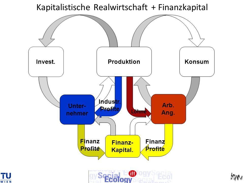 Kapitalistische Realwirtschaft + Finanzkapital Produktion Konsum Invest. Arb. Ang. Unter- nehmer Industr. Profite Finanz- Kapital. Finanz Profite Fina