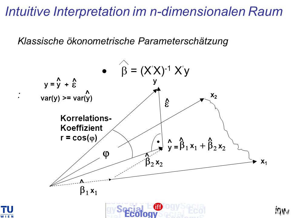 Klassische ökonometrische Parameterschätzung = (X X) -1 X y : x Intuitive Interpretation im n-dimensionalen Raum x2x2 x x1x1 y y = > x x Korrelations-