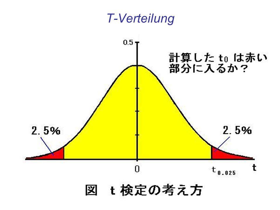 T-Verteilung