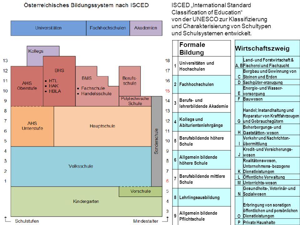 ISCED International Standard Classification of Education von der UNESCO zur Klassifizierung und Charakterisierung von Schultypen und Schulsystemen ent