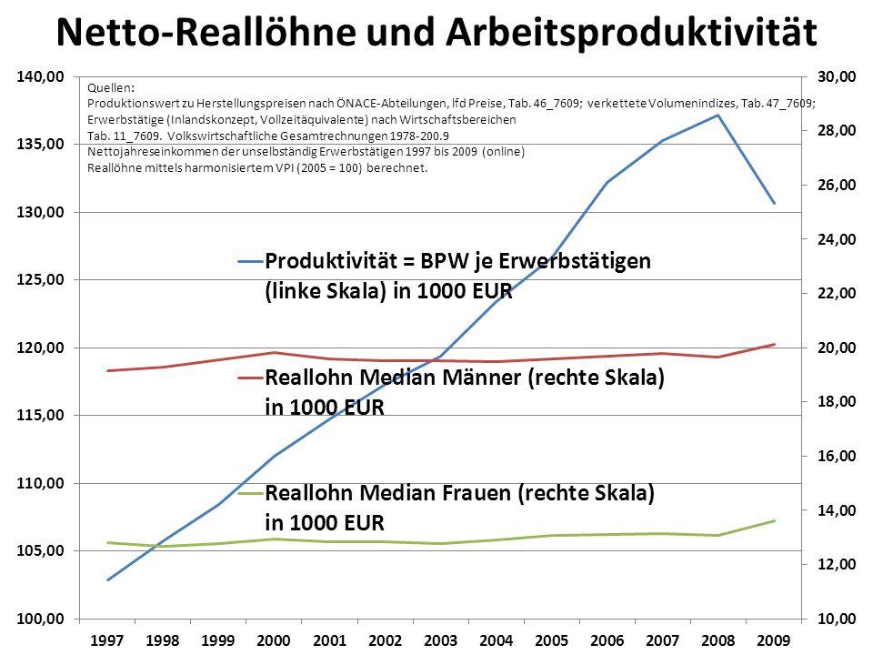 Netto-Reallöhne und Arbeitsproduktivität Quellen: Produktionswert zu Herstellungspreisen nach ÖNACE-Abteilungen, lfd Preise, Tab. 46_7609; verkettete