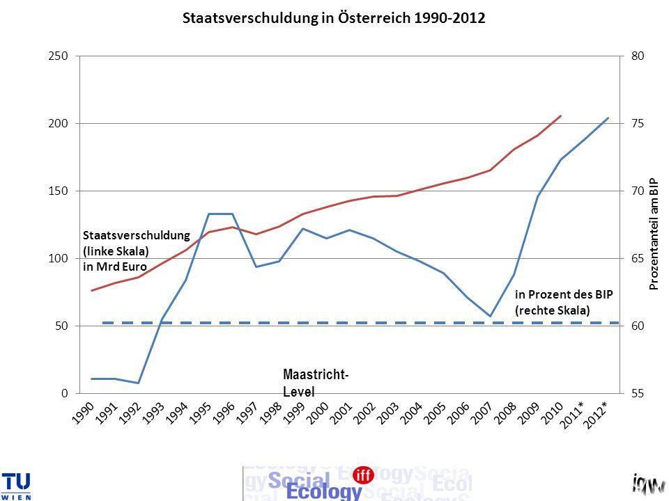 Maastricht- Level
