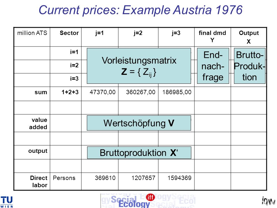 Current prices: Example Austria 1976 million ATSSectorj=1j=2j=3final dmd Y Output X i=118396,7377305,3411773,134724,80112200,00 i=219404,07210142,4675