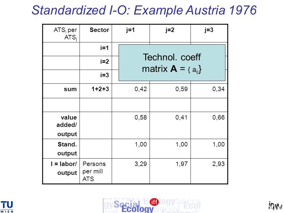 Standardized I-O: Example Austria 1976 ATS i per ATS j Sectorj=1j=2j=3 i=10,160,130,02 i=20,170,340,14 i=30,090,120,18 sum1+2+30,420,590,34 value adde