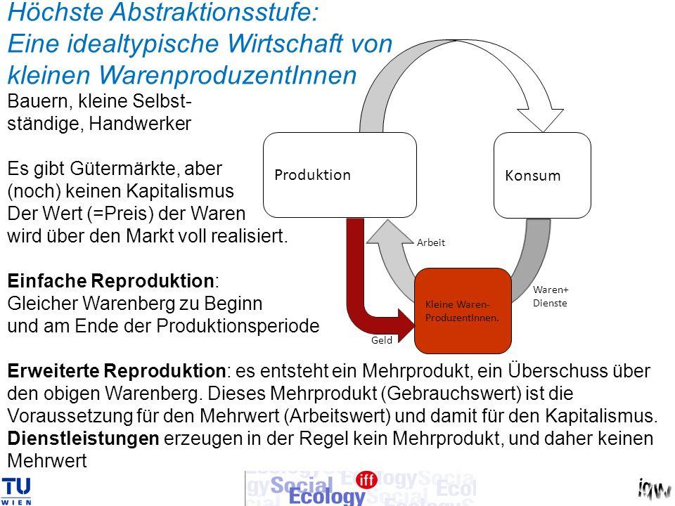 Produktion Konsum Kleine Waren- ProduzentInnen. Geld Arbeit Waren+ Dienste Höchste Abstraktionsstufe: Eine idealtypische Wirtschaft von kleinen Warenp