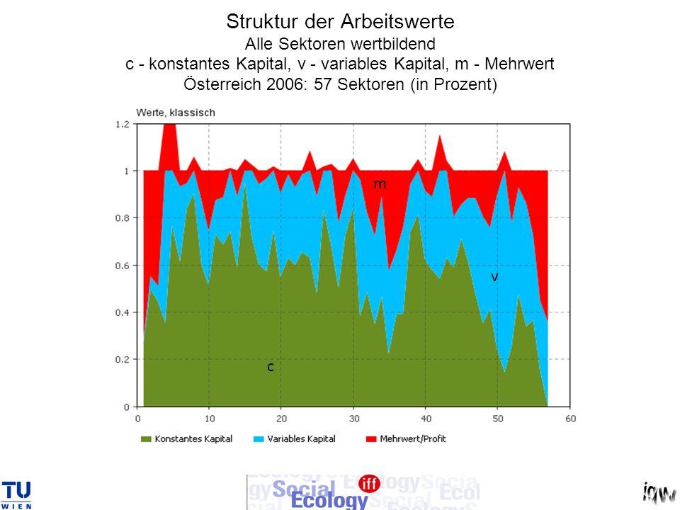 Struktur der Arbeitswerte Alle Sektoren wertbildend c - konstantes Kapital, v - variables Kapital, m - Mehrwert Österreich 2006: 57 Sektoren (in Proze