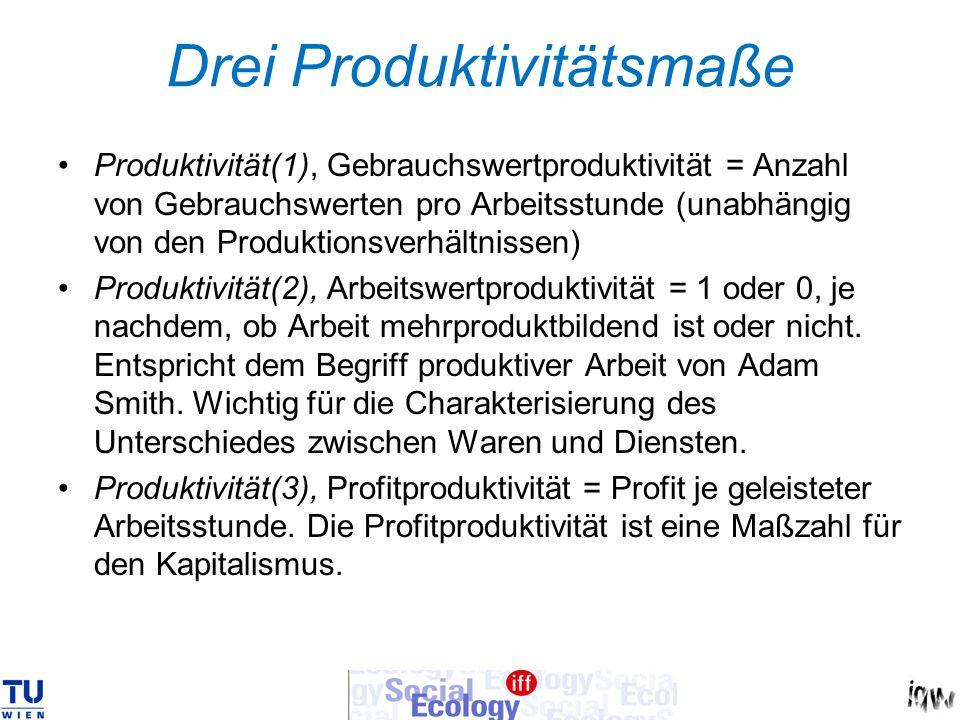 Drei Produktivitätsmaße Produktivität(1), Gebrauchswertproduktivität = Anzahl von Gebrauchswerten pro Arbeitsstunde (unabhängig von den Produktionsver