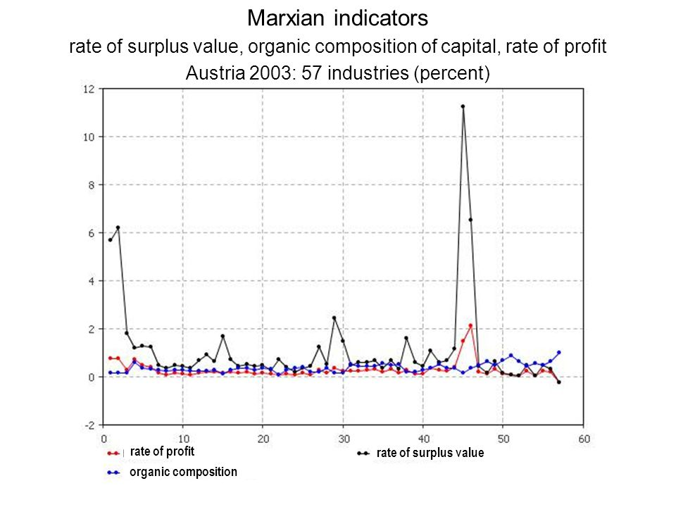 rate of profit rate of surplus value organic composition Marxian indicators rate of surplus value, organic composition of capital, rate of profit Aust