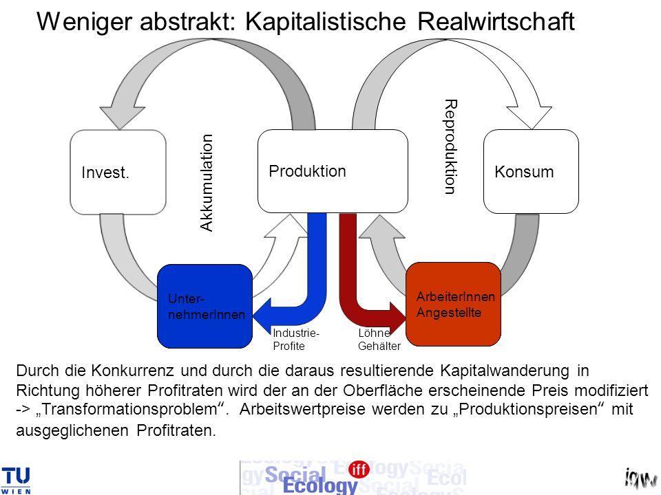 Weniger abstrakt: Kapitalistische Realwirtschaft Produktion Konsum Invest. Arb. Ang. Unter- nehmer Akkumulation Reproduktion Durch die Konkurrenz und