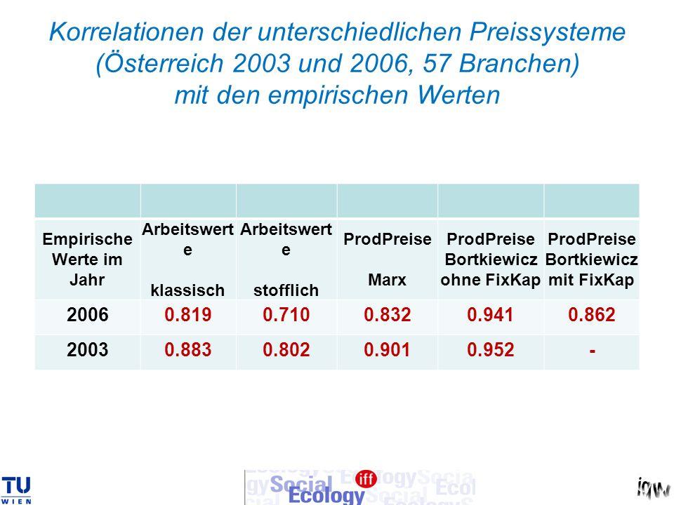 Korrelationen der unterschiedlichen Preissysteme (Österreich 2003 und 2006, 57 Branchen) mit den empirischen Werten Empirische Werte im Jahr Arbeitswe