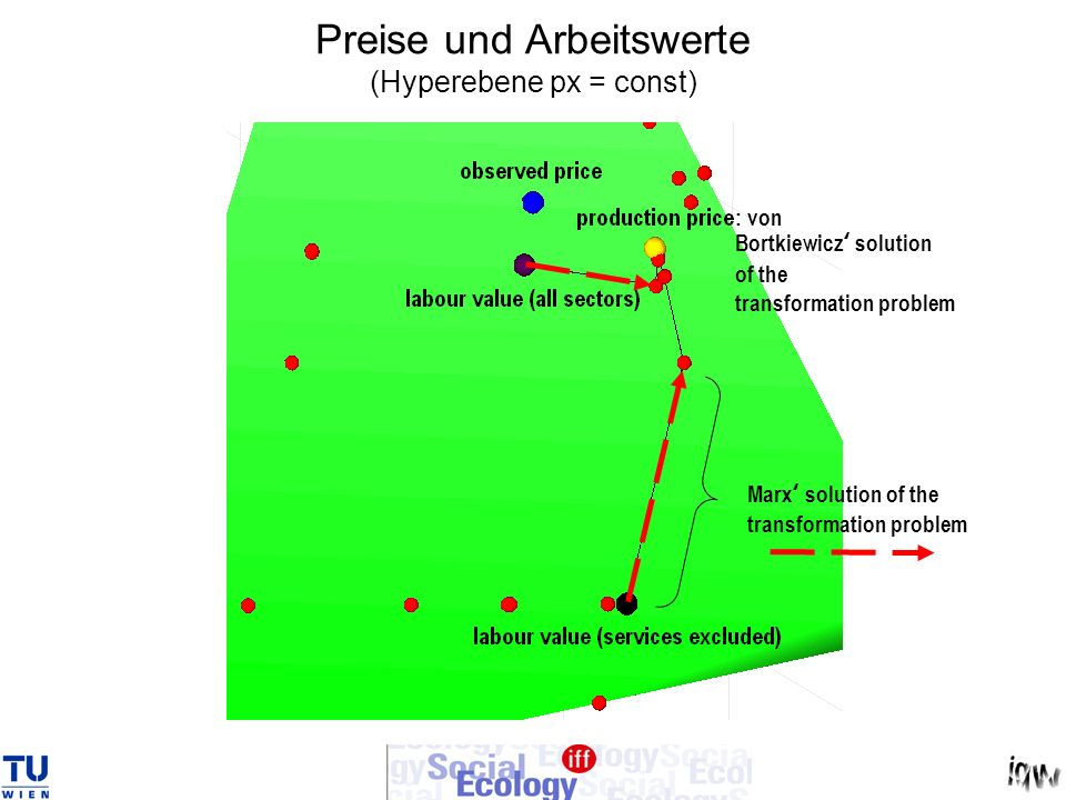 Preise und Arbeitswerte (Hyperebene px = const) Marx solution of the transformation problem : von Bortkiewicz solution of the transformation problem