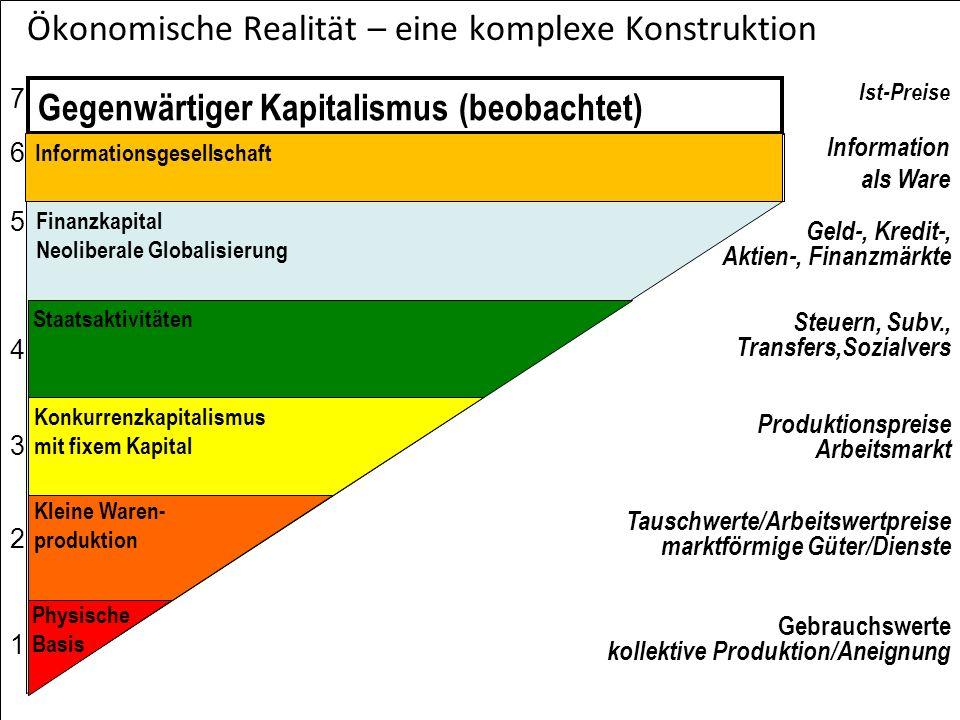 c v m Empirische Evidenz: Struktur des Butto-Outputs in Österreich (Ist-Preise) c - konstantes Kapital, v - variables Kapital, m - Mehrwert Österreich 2006: 57 Sektoren (in Prozent)