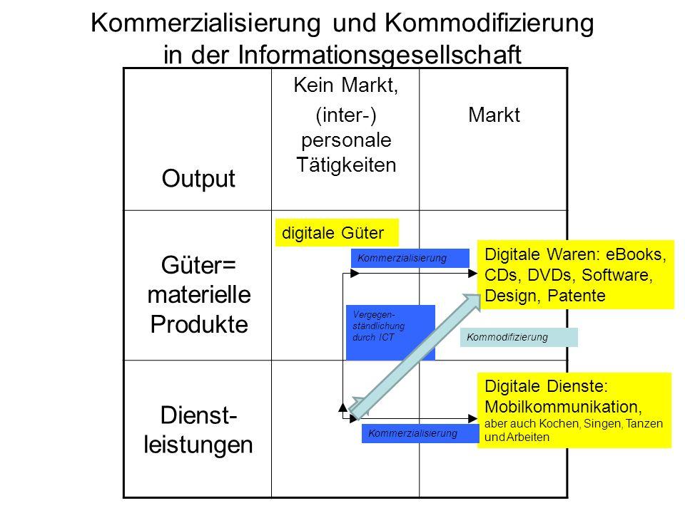 Kommerzialisierung und Kommodifizierung in der Informationsgesellschaft Output Kein Markt, (inter-) personale Tätigkeiten Markt Güter= materielle Prod