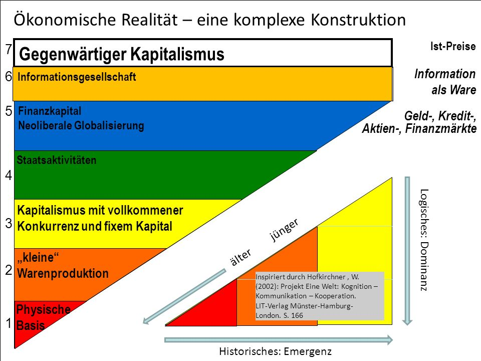 kleine Warenproduktion Physische Basis Kapitalismus mit vollkommener Konkurrenz und fixem Kapital 76543217654321 Historisches: Emergenz Logisches: Dom
