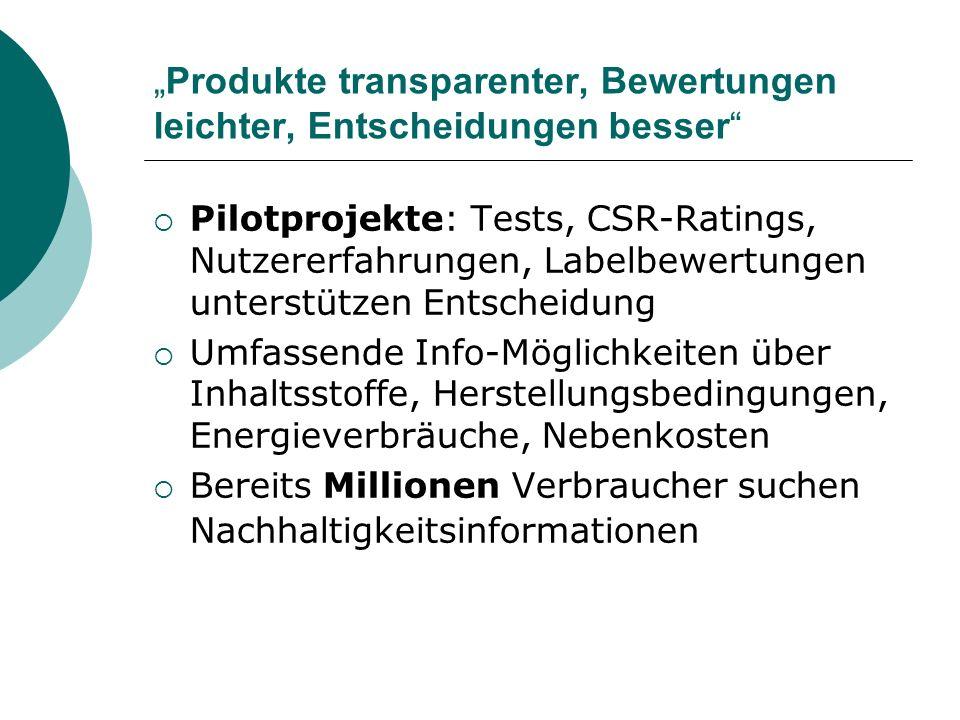 Produkte transparenter, Bewertungen leichter, Entscheidungen besser Pilotprojekte: Tests, CSR-Ratings, Nutzererfahrungen, Labelbewertungen unterstützen Entscheidung Umfassende Info-Möglichkeiten über Inhaltsstoffe, Herstellungsbedingungen, Energieverbräuche, Nebenkosten Bereits Millionen Verbraucher suchen Nachhaltigkeitsinformationen