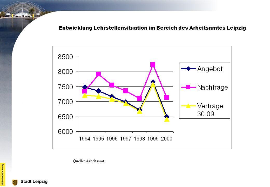 Entwicklung Lehrstellensituation im Bereich des Arbeitsamtes Leipzig Quelle: Arbeitsamt