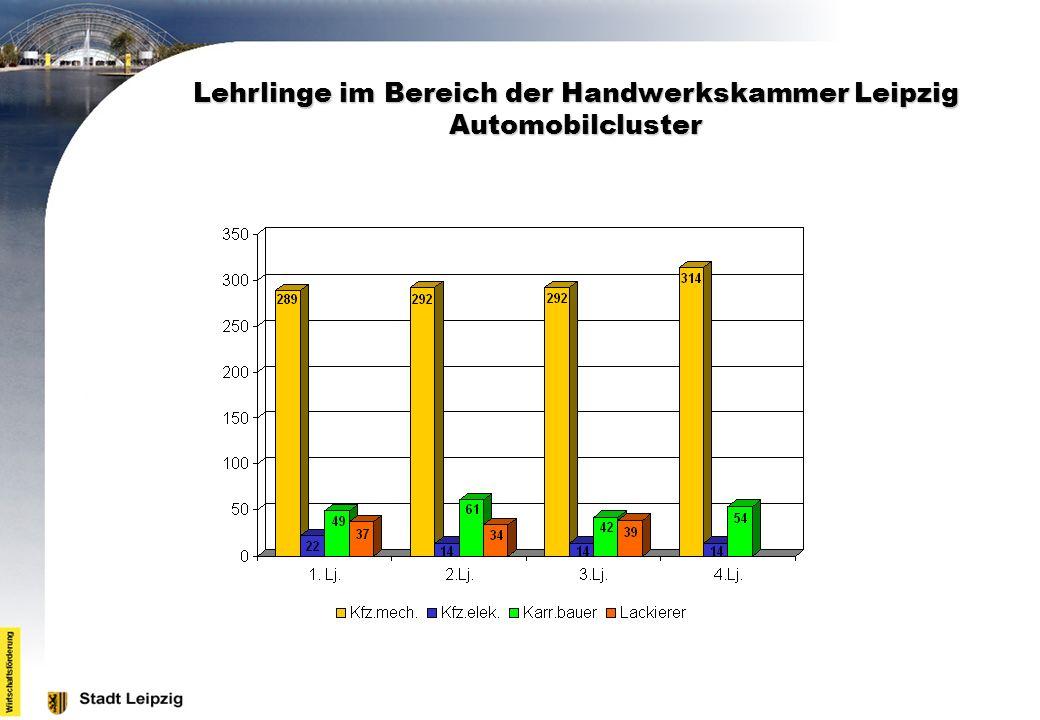 Lehrlinge im Bereich der Handwerkskammer Leipzig Automobilcluster