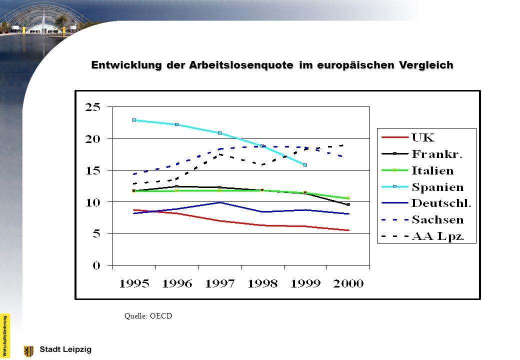 Entwicklung der Arbeitslosenquote im europäischen Vergleich Quelle: OECD