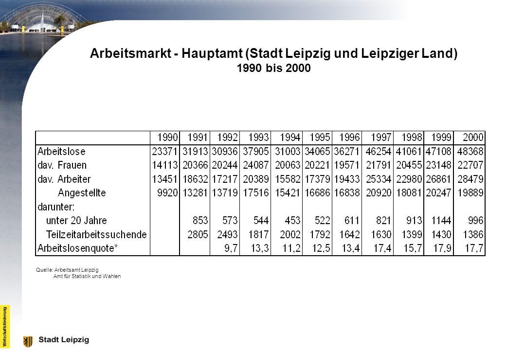 Arbeitsmarkt - Hauptamt (Stadt Leipzig und Leipziger Land) 1990 bis 2000 Quelle: Arbeitsamt Leipzig Amt für Statistik und Wahlen