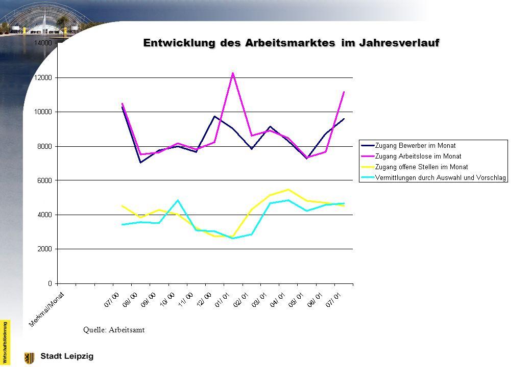 Entwicklung des Arbeitsmarktes im Jahresverlauf Quelle: Arbeitsamt